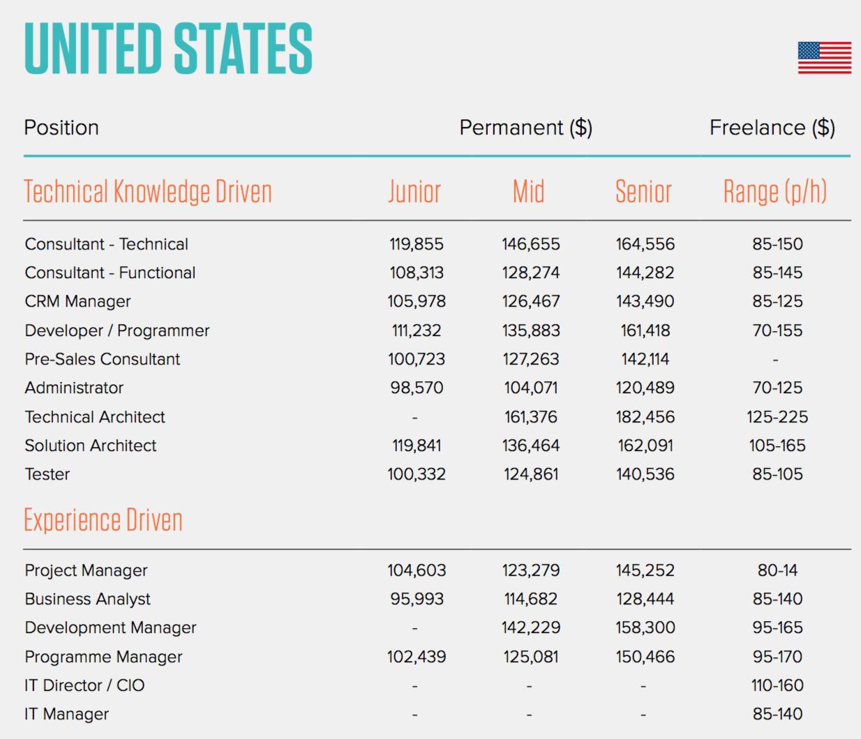 2016 Salesforce Salary Survey results