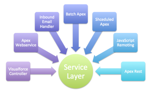 Medium service layer salesforce