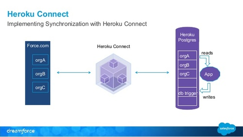 Medium heroku connect salesforce